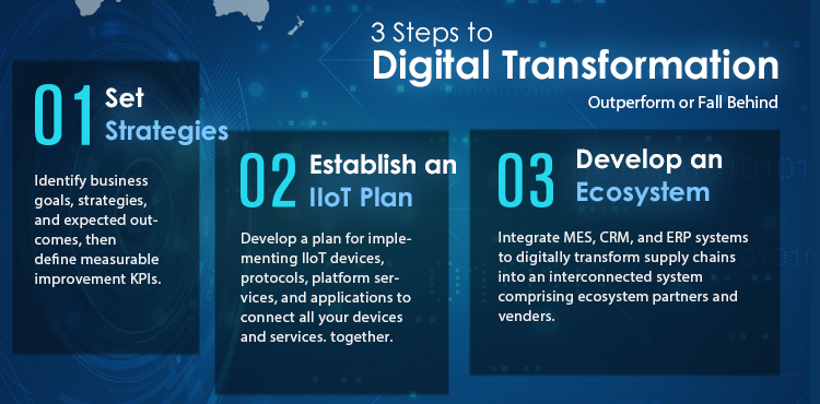 3 Steps to Digital Transformation